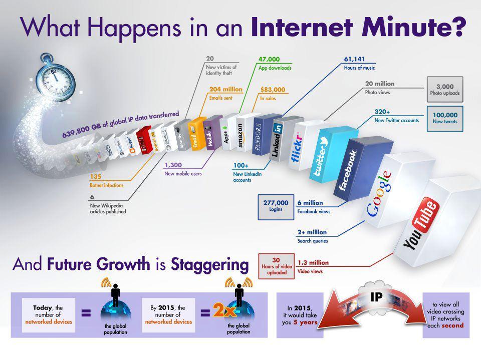 Interesting Infographic